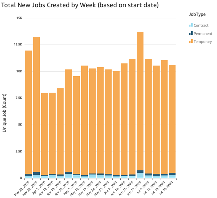New Jobs Created per Week (July 26)